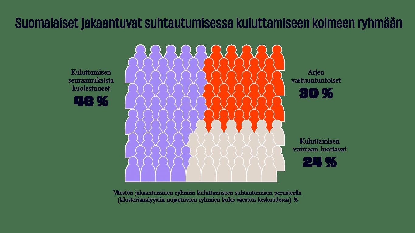 Suomalaiset jakautuvat kuluttamisessa kolmeen ryhmään.