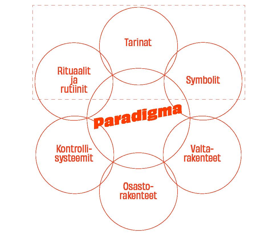 Kaavio, Johnson & Scholes. Kulttuurisen paradigman tekijät organisaatiossa
