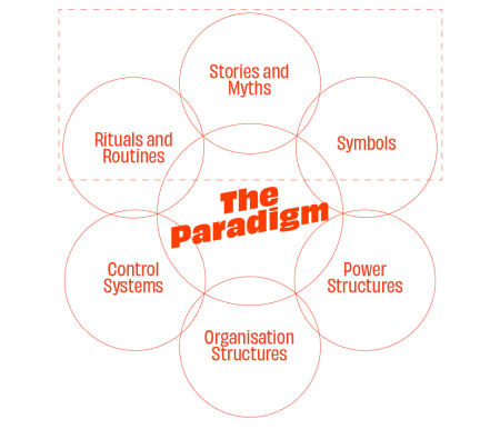 Paradigm Elements Johnson and Scholes